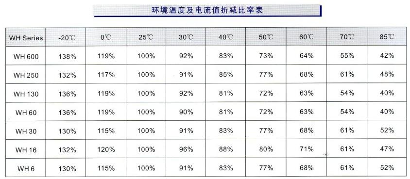 PTC温度折减率表
