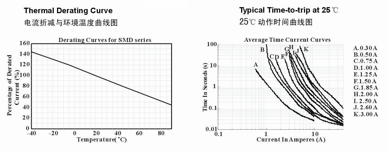 SMD2920系列产品电流折减与环境温度和25°C动作时间曲线图