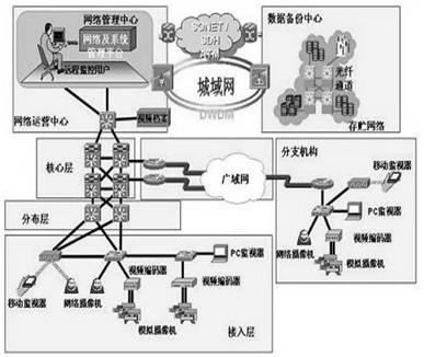 三,安防设备及供电系统的主要结构特点:  1,安防设备供电电路