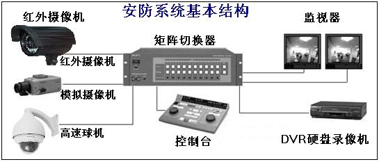 安防系统基本结构图