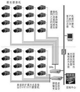 摄像监控系统结构分布图