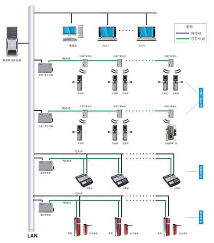 门禁系统分析图