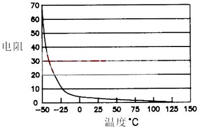与铂热电阻或热电偶相比,ntc热敏电阻具有灵敏度高,电路简单,价格低廉